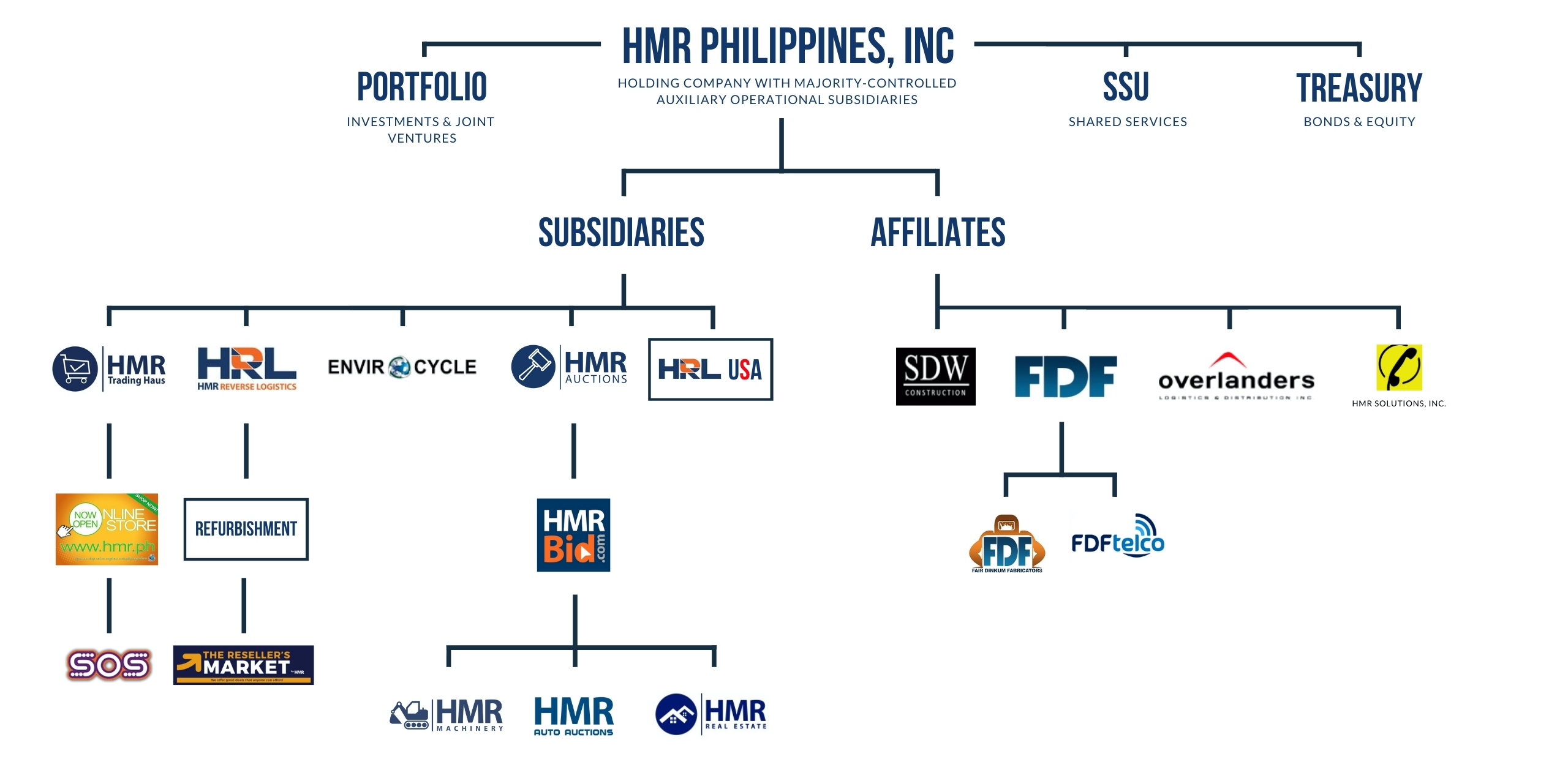 HMR Philippines Org Chart